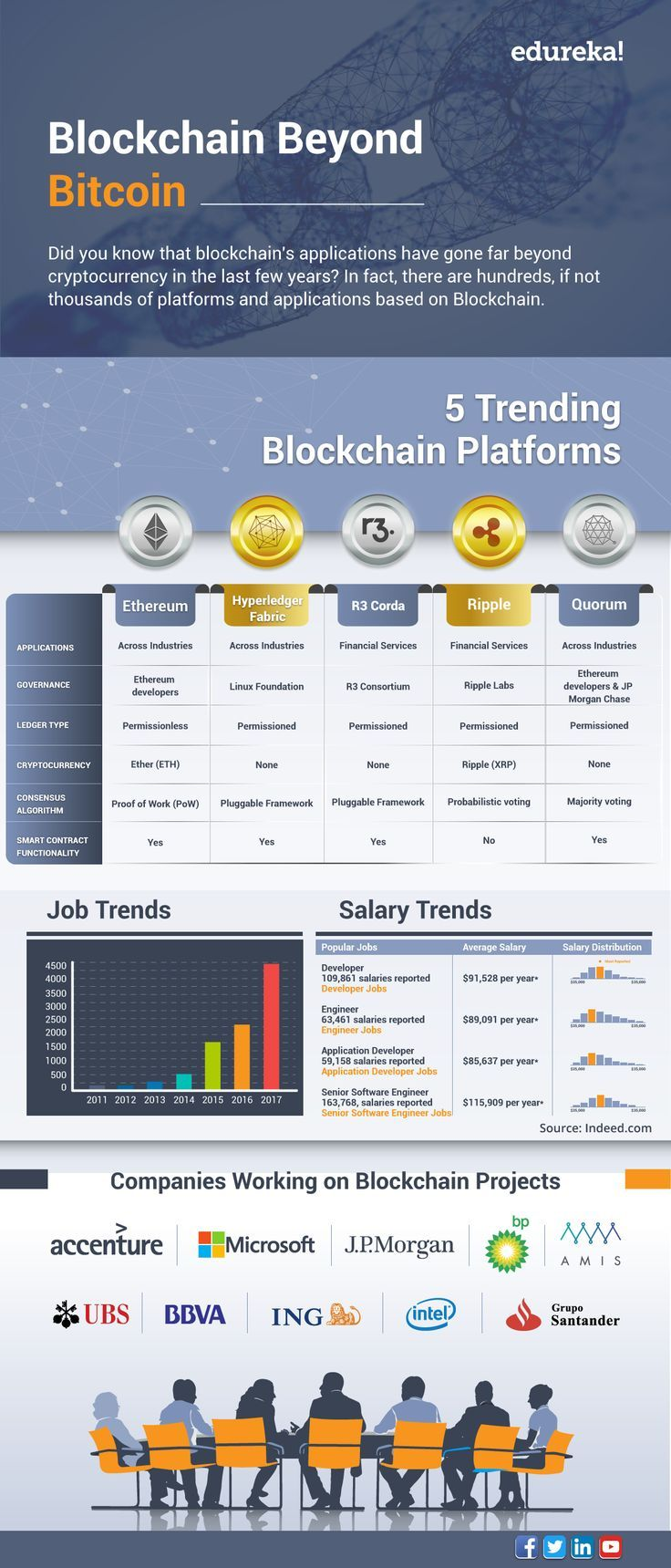 blockchain platforms and cryptocurrency