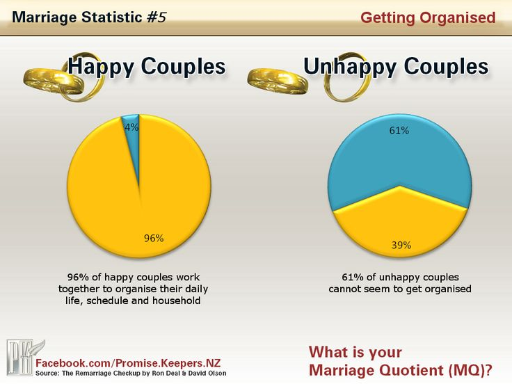 first and second marriage statistics relationship