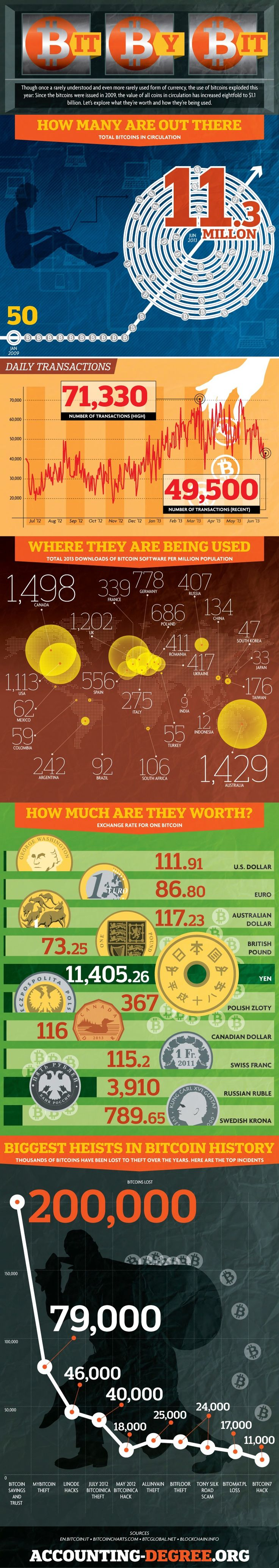 fedeltà bitcoin
