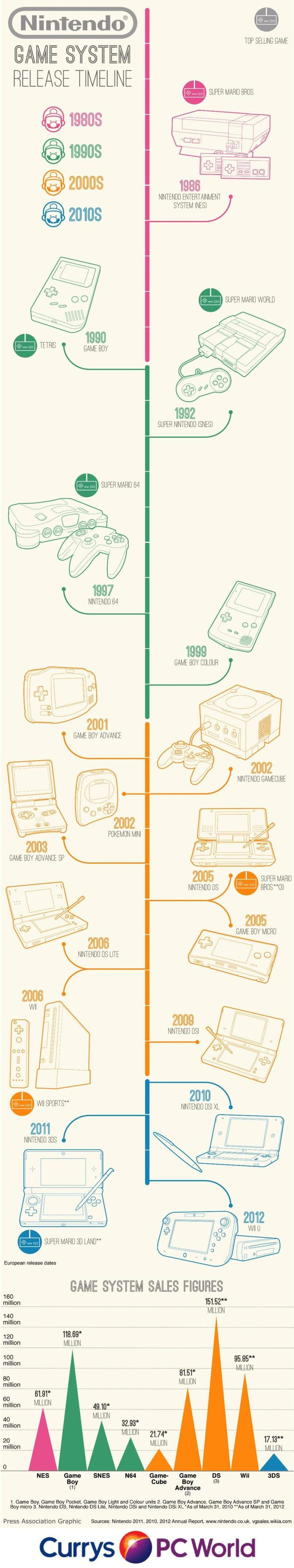 Infographic charts Nintendo UK game system release dates, top selling games and system sales figures