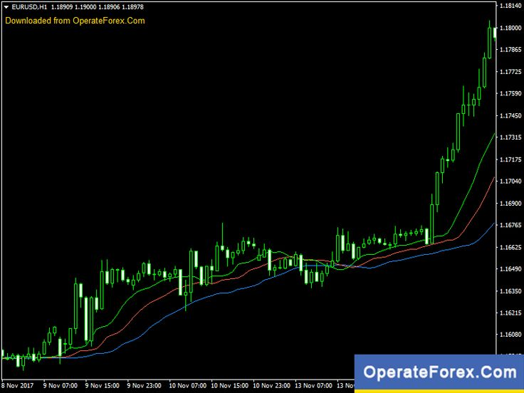 Download Alligator Forex Indicator For Mt4 Neon Signs