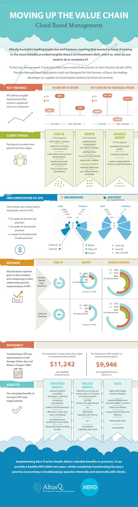 Xero Accounting Infographic by Datalabs