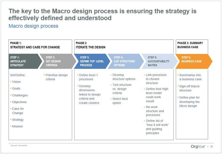 Organisation Design… Organisation Development… Organisation Dynamics