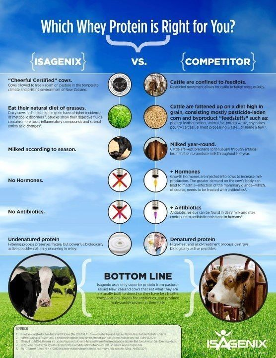 Which whey protein is right for you? Go to: denisevioletta.isagenix.com for more info!!!