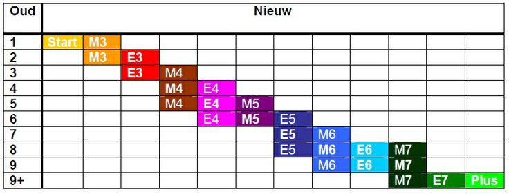Omrekentabel van AVI-oud naar AVI-nieuw De 9 oude AVI-niveaus zijn vervangen door 12 nieuwe AVI-niveaus. Het nieuwe niveau wordt dan ook aangeduid met een M van midden en een E van eind.  Voorbeeld: AVI-M3 (midden groep 3) is het technisch leesniveau dat een leerling gemiddeld halverwege groep 3 haalt; AVI-E3 (eind groep 3) is het gemiddelde leesniveau aan het eind van groep 3. PDF