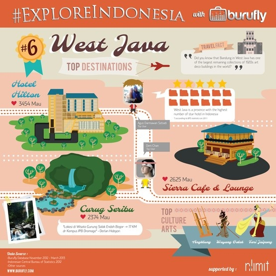 Interesting Facts of West Java from www.burufly.com