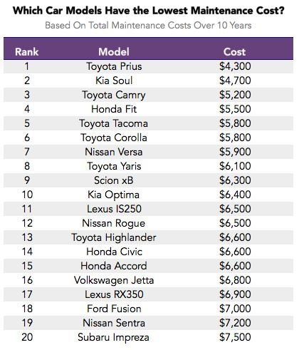 The  Best Car Maintenance Costs Ideas On   Car Repair
