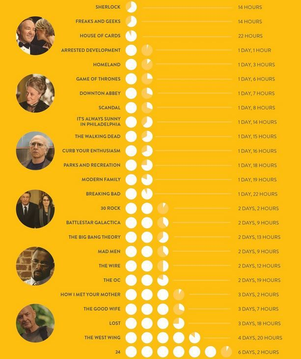 Time needed to marathon every episode for some of the most popular TV shows.