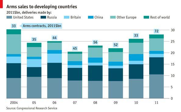 Provenance des armes dans les pays en développement