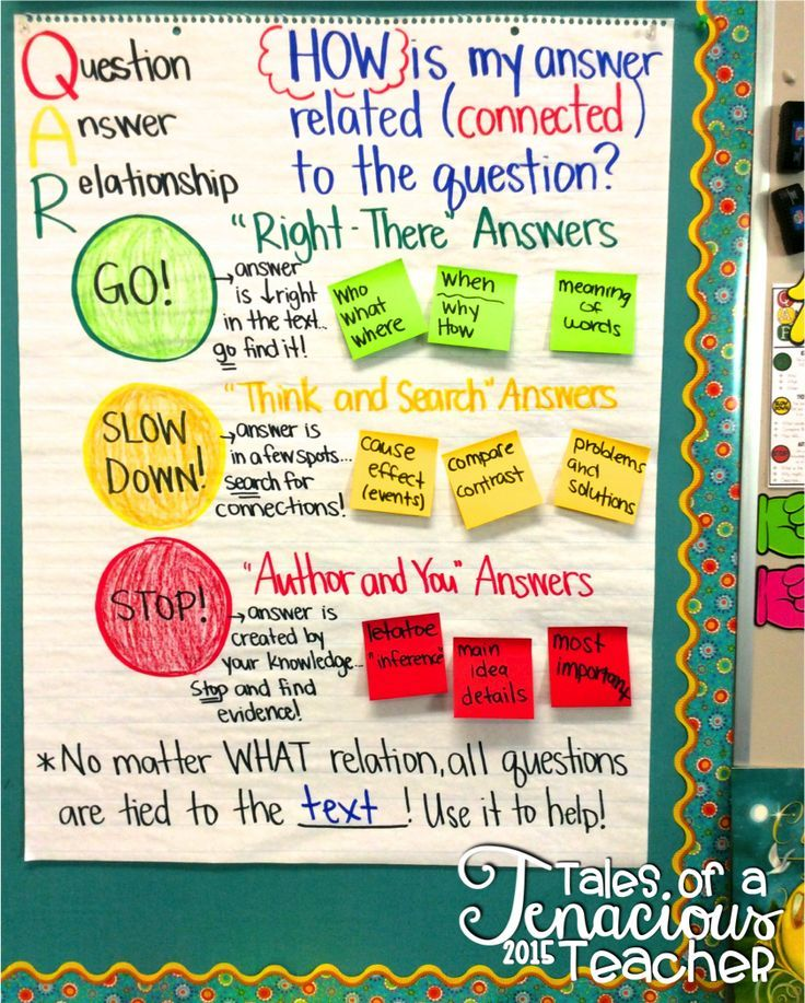 17 Best Images About Anchor Charts Upper Elementary On - Www