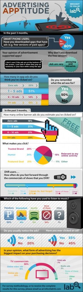 1000+ images about Advertising Infographics on Pinterest | Digital ...