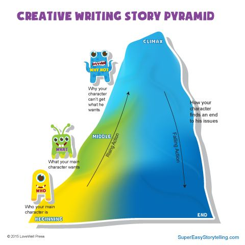 Difficulty with writing (especially creative) and explaining?