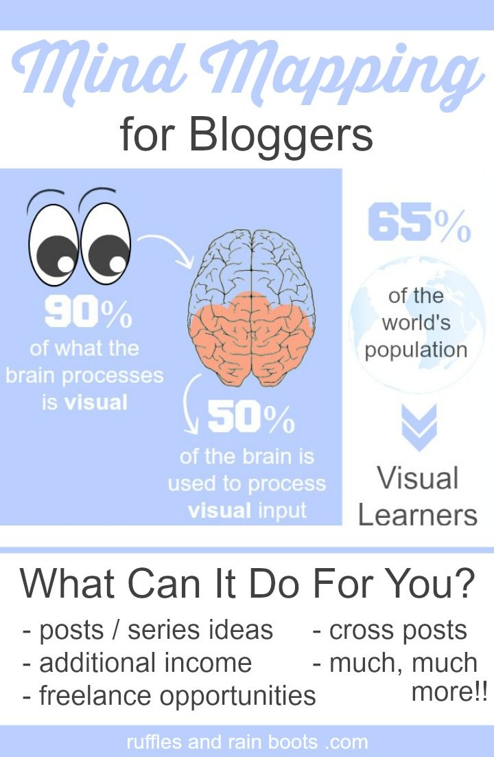 Check out brainstorming software such as smart ideas to help you - Mind Mapping For Bloggers Learn How To Generate More Ideas Additional Monetization Streams
