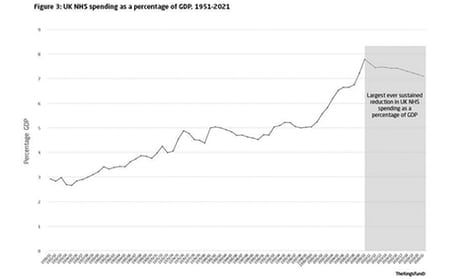 NHS spending as proportion of GDP