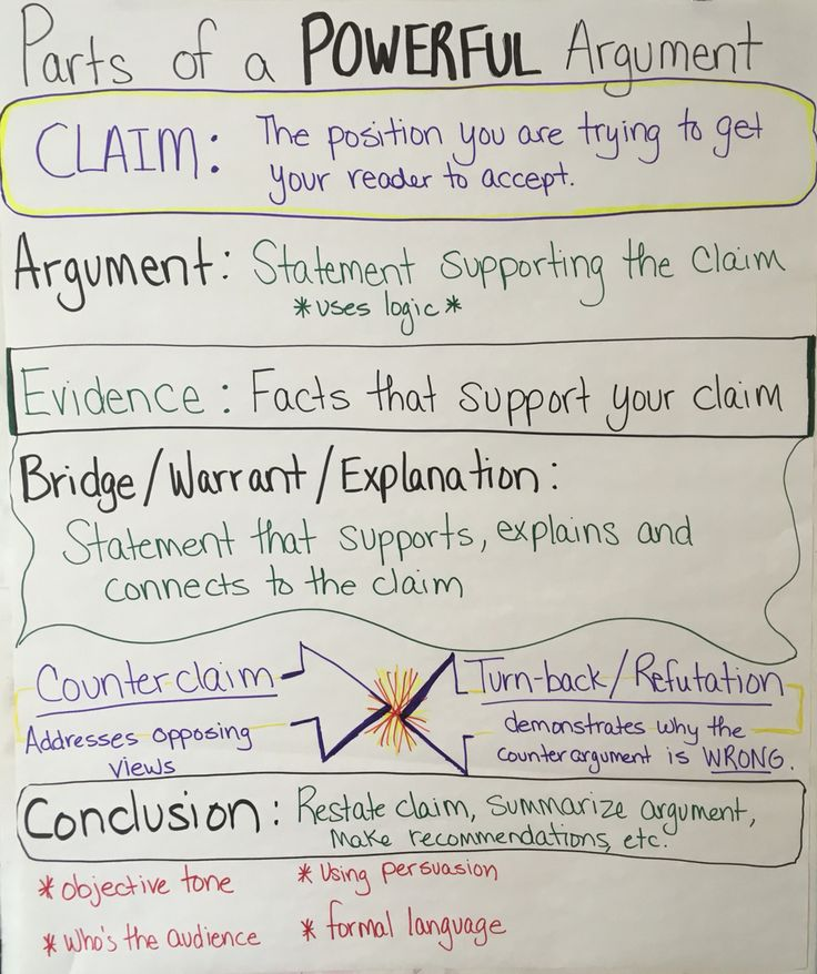 86 best Anchor charts images on Pinterest English class - anchor charts