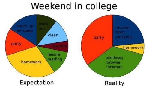 College Venn Diagram 28 Images Venn Diagram R A V College