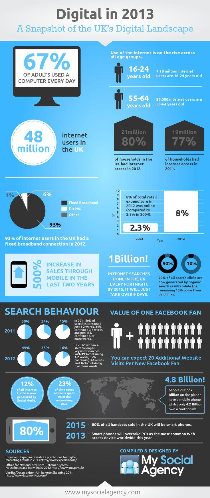 The 2013 Digital Landscape #Infographic  http://www.hepcatsmarketing.com/
