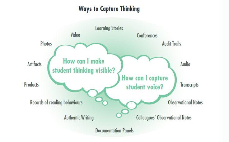 Pedagogical Documentation | Learning Zone
