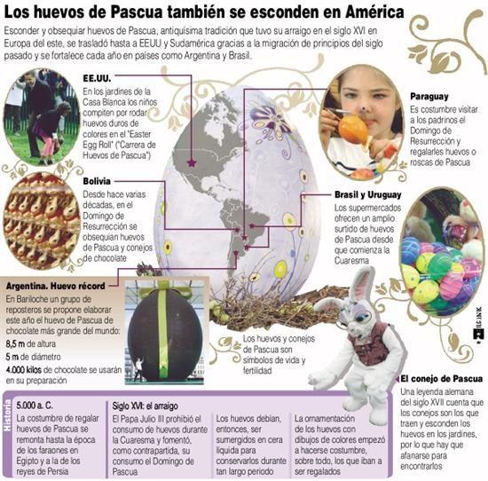 ¿Sabías que este año los reposteros argentinos van por el récord del huevo de pascua más grande del mundo? ¿O que en la Casa Blanca hace rodar huevos duros?
