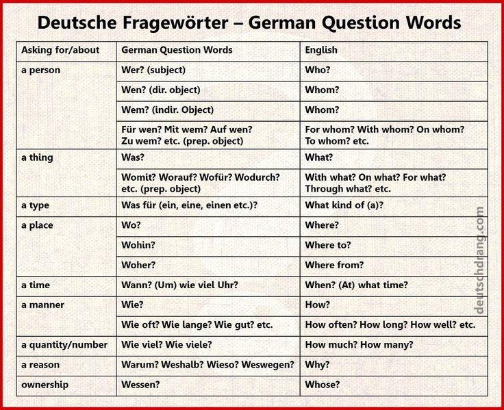 17 best images about german language on pinterest english language and deutsch. Black Bedroom Furniture Sets. Home Design Ideas