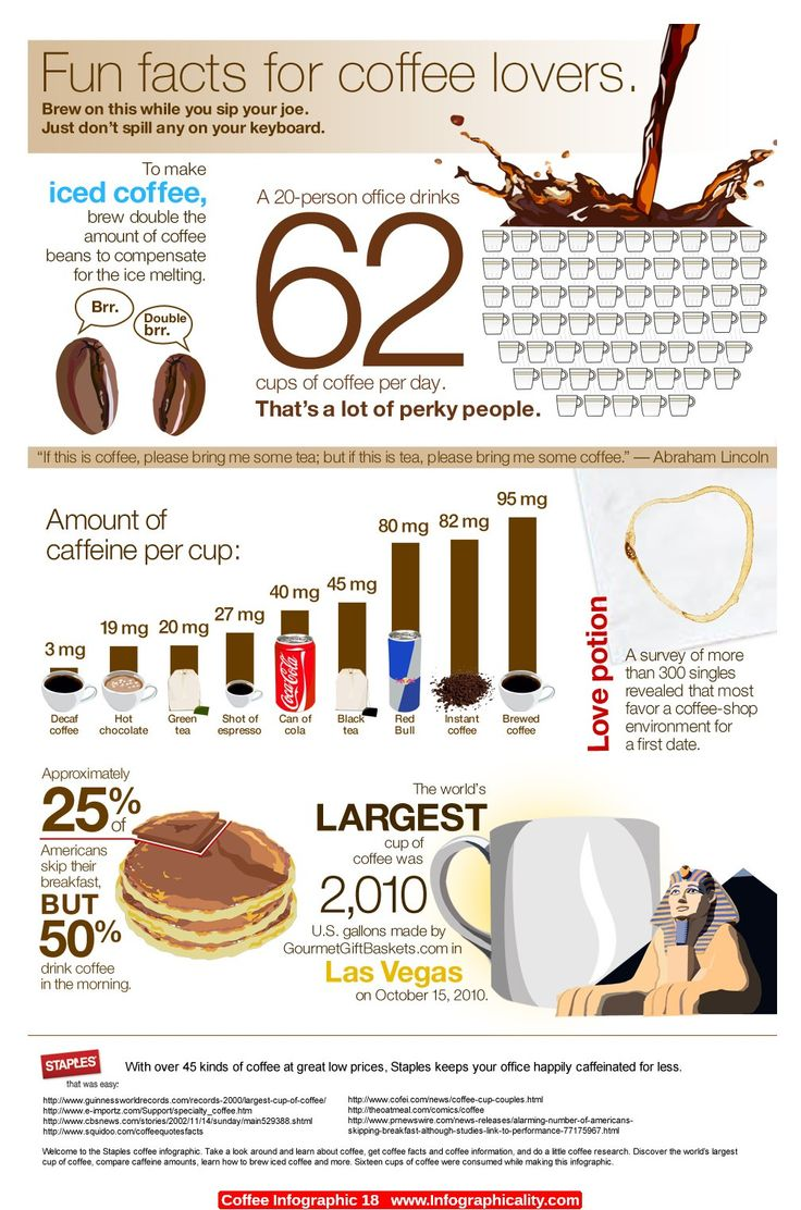 Coffee Infographic 18 - http://infographicality.com/coffee-infographic-18-2/