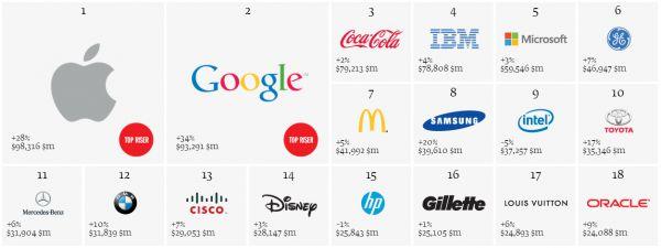Oranking das marcas mais valiosas do mundo, divulgado anualmente pela Interbrand, tem um novo líder: a Apple ultrapassou a Coca-Cola, a empresa de bebidas que permaneceu por 13 anos consecutivos no topo da lista. O Google, que antes ocupava o quarto lugar, agora é o vice-líder, enquanto a Coca-Cola