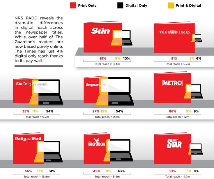 Newspaper print and web readerships at a glance 2012