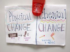 Foldable for kids to understand physical and chemical changes ... on the inside, write definition and draw a picture
