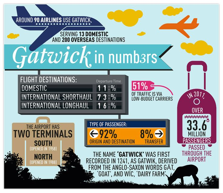 london-gatwick-airport-infographic