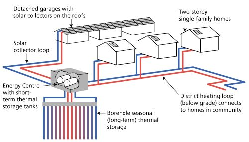 Community heating system diagram [heat stored underground for winter use]