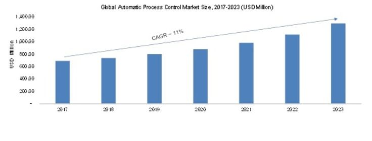 Advanced Process Control Market 2017 Global Share, Trend, Segmentation and Forecast to 2023
