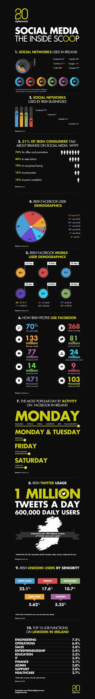 Facebook, Twitter, YouTube, LinkedIn – How Is Social Media Being Used In Ireland?