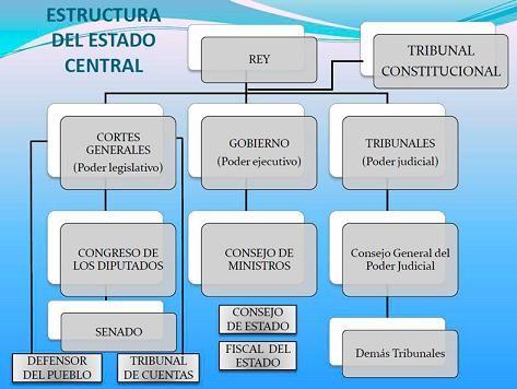 Estado_Centralizado1.jpg (473×356)