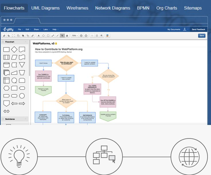 Gliffy is a free online flowchart maker that can also allow you to create UML Diagrams, wireframes, org charts and site maps.