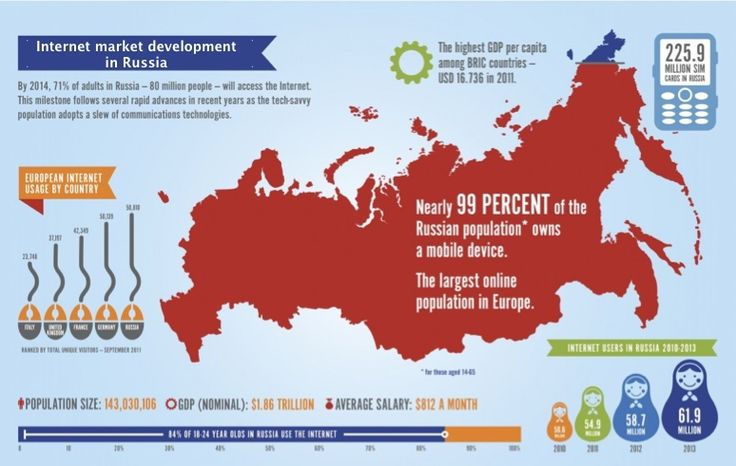 Russia online advertising market infographic