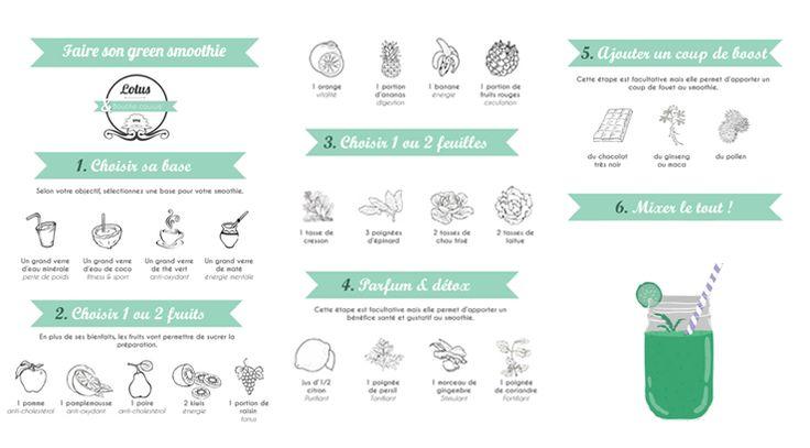 """Découvrez un guide de """"Green smoothies"""" afin de faire des recettes saines…"""