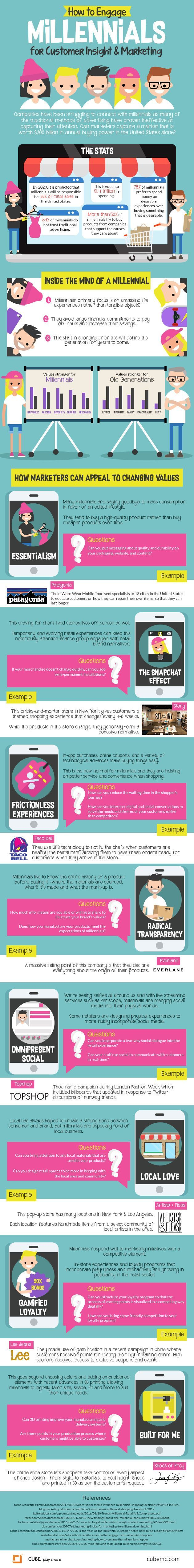 #Marketing #Infographics - How to Engage Millennials for Customers Insight and Marketing