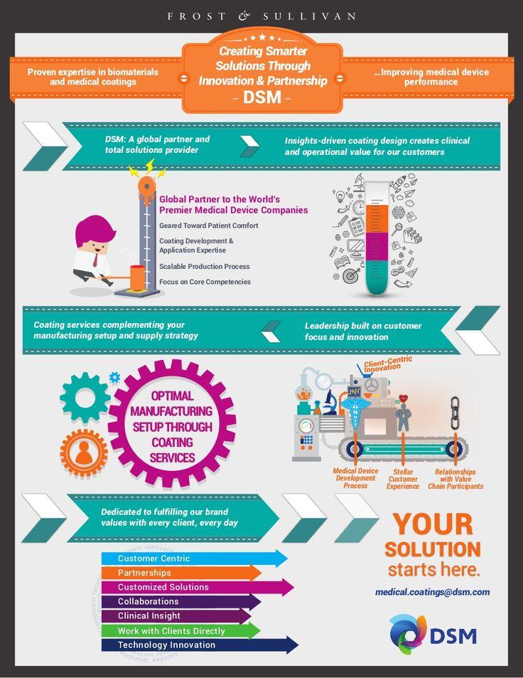 DSM Biomedical Frost & Sullivan Infographic by Frost and Sullivan  via slideshare