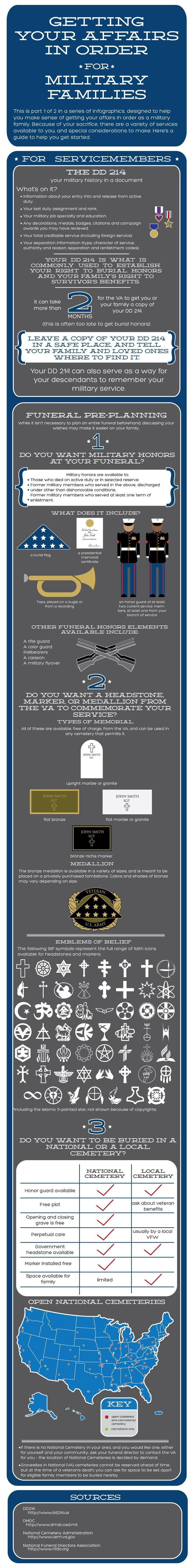 Military Funeral Infographic, FYI for family members, unit needs and reference.