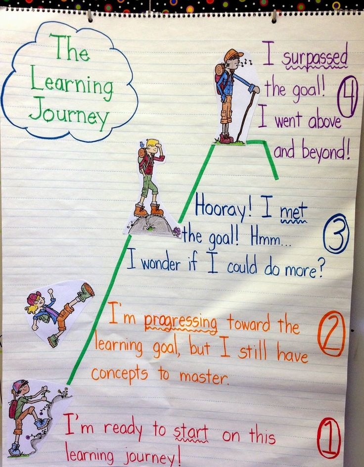 Proficiency Scales Anchor Chart... Anchors Away Monday!