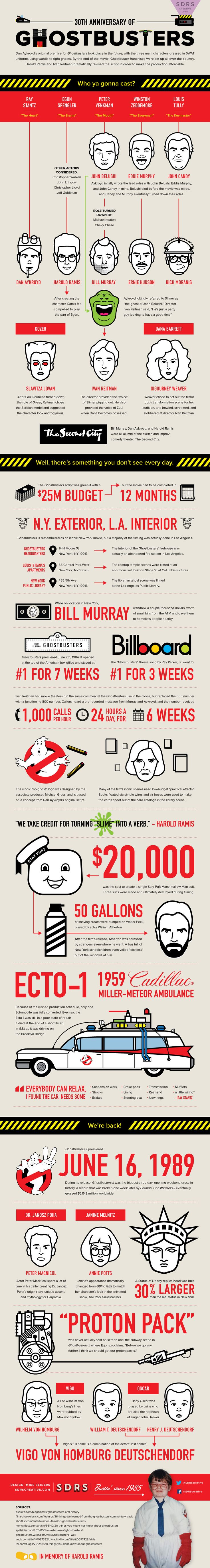 30th Anniversary of Ghostbusters   #Ghostbusters #Movies | #Infographic repinned by @Piktochart | Create yours at www.piktochart.com