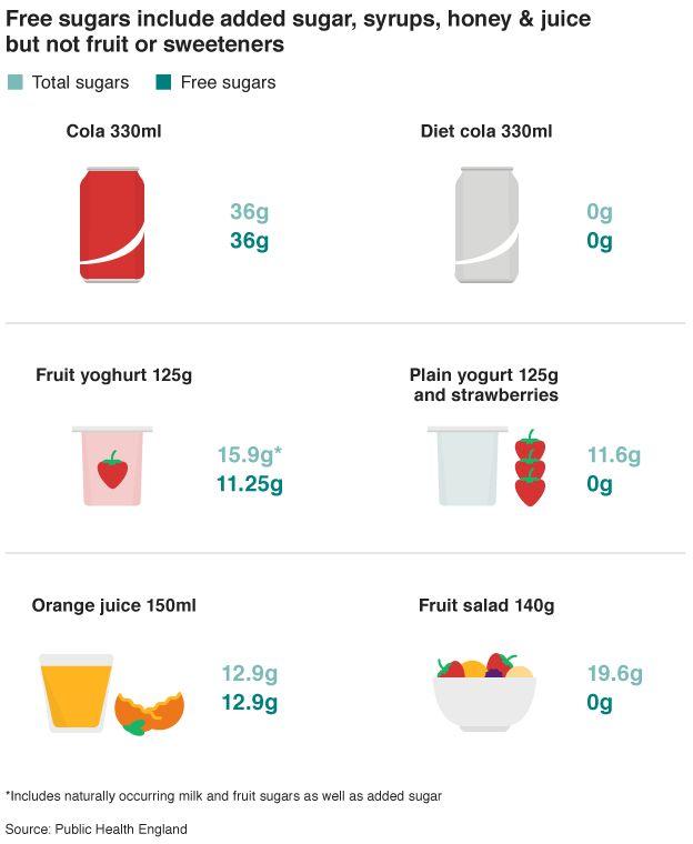 Graphic on free sugars