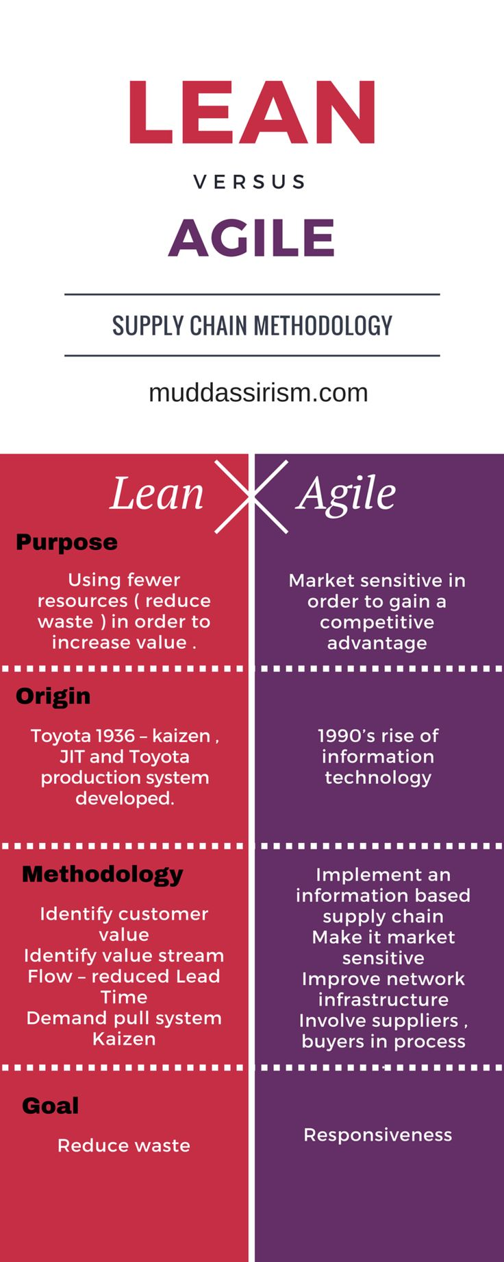 lean and agile supply chain A lean supply chain is cost-conscious and efficient, but it won't be able to respond to new demands quickly on the other hand, an agile supply chain is highly adaptable, but it can become hard to control and predict.