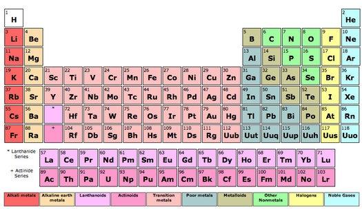 Tableau des Elements - Periodic Table in French by sciencenotes - new tabla periodica de los elementos actualizada 2016