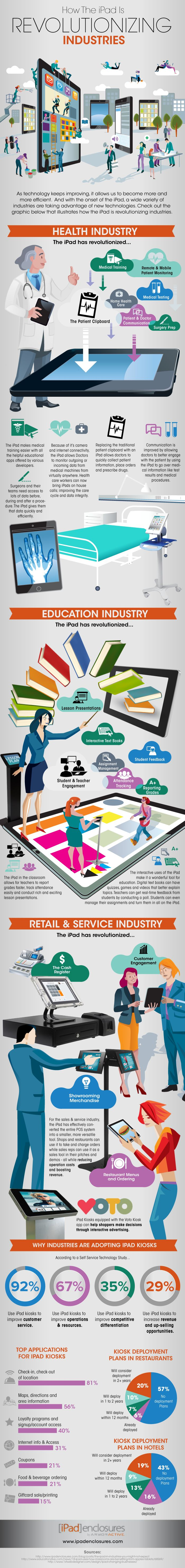 How the iPad Is Revolutionizing Industries     Visit our new infographic gallery at http://visualoop.com/