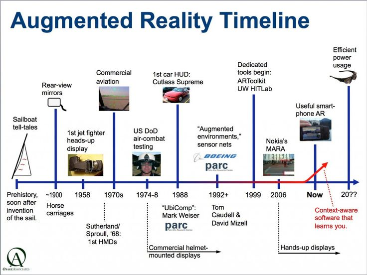 augmented reality timeline