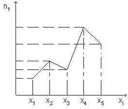 Полигон и гистограмма Для наглядности строят различные графики статистического распределения. По данным дискретного вариационного ряда строят полигон частот или относительных частот. Полигоном частот называют ломанную, отрезки которой соединяют точки (x1; n1), (x2; n2), ..., (xk; nk). Для построения полигона частот на оси абсцисс откладывают варианты xi, а на оси ординат - соответствующие им частоты ni. Точки ( xi; ni) соединяют отрезками прямых и получают полигон частот (Рис. 1). Полигоном…