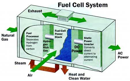 25 best images about home fuel cell system pros and cons on pinterest hydrogen fuel cells - Diesel generators pros and cons ...