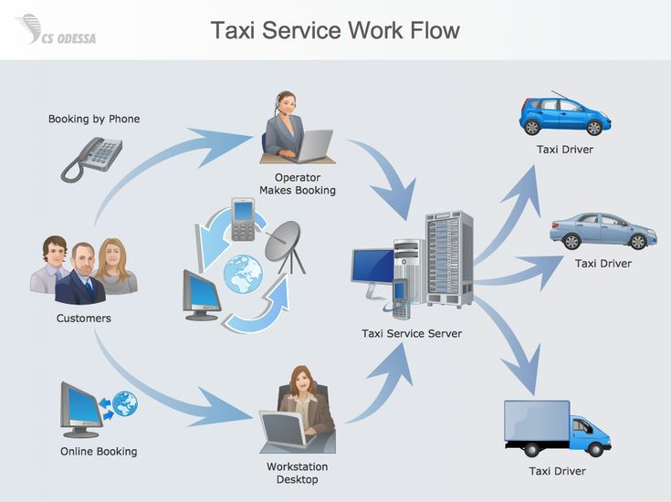 workflow diagram example taxi service work flow a. Black Bedroom Furniture Sets. Home Design Ideas