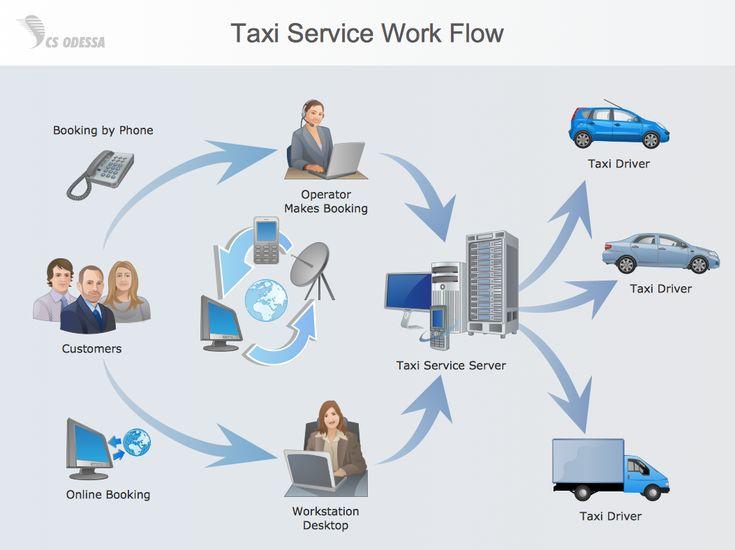 visio process flows